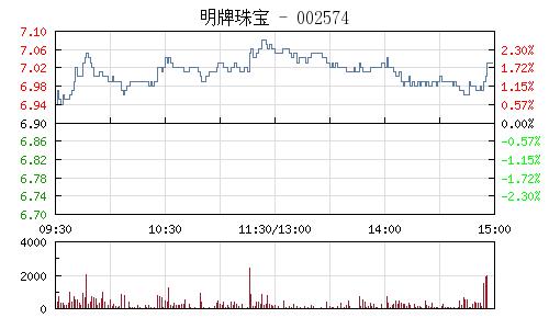 明牌珠寶(002574)行情走勢圖