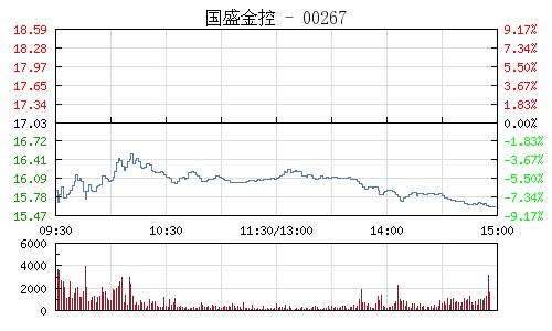 國盛金控(002670)行情走勢圖