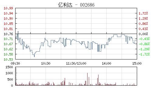億利達(002686)行情走勢圖