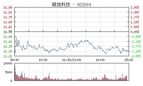 顧地科技(002694)行情走勢圖