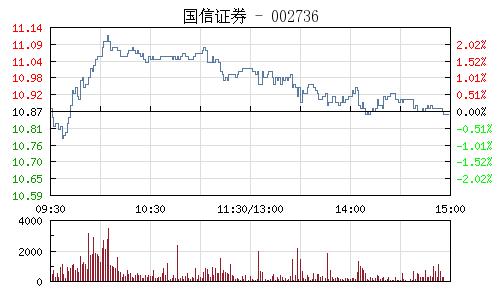 國信證券(002736)行情走勢圖
