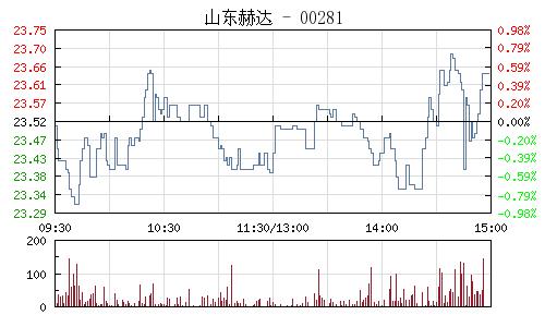 山東赫達(002810)行情走勢圖