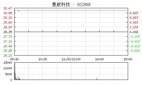 惠威科技(002888)行情走勢圖