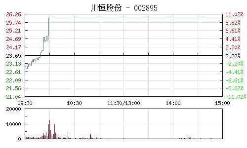 川恒股份(002895)行情走勢圖