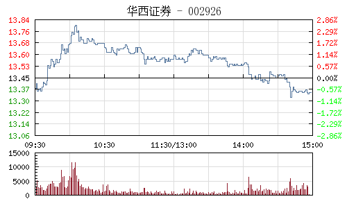 華西證券(002926)行情走勢圖
