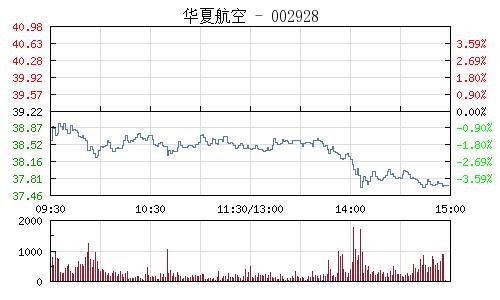 華夏航空(002928)行情走勢圖