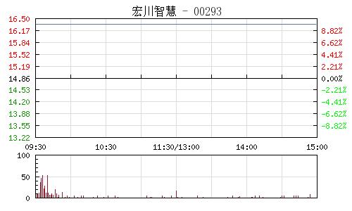 宏川智慧(002930)行情走勢圖