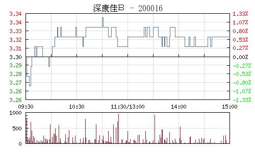 深康佳B(200016)行情走勢圖