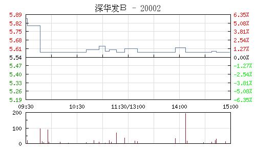 深華發B(200020)行情走勢圖
