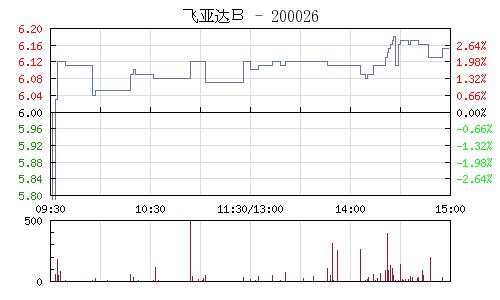 飛亞達B(200026)行情走勢圖