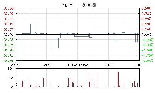 一致B(200028)行情走勢圖