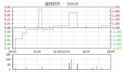 深紡織B(200045)行情走勢圖