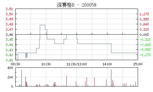 深賽格B(200058)行情走勢圖