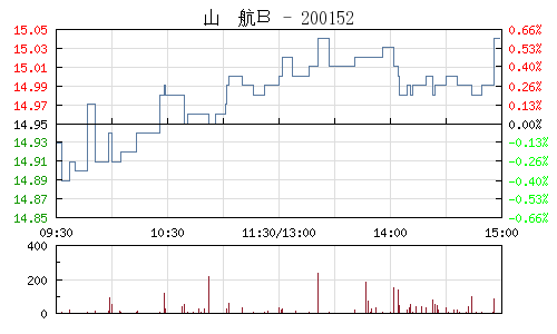 山航B(200152)行情走勢圖