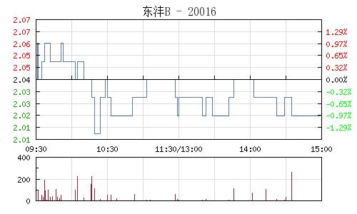 東灃B(200160)行情走勢圖