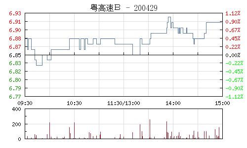 粵高速B(200429)行情走勢圖