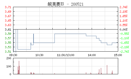 皖美菱B(200521)行情走勢圖