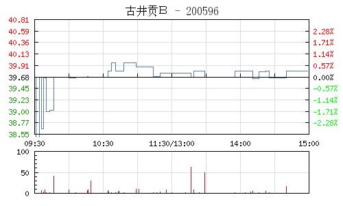 古井貢B(200596)行情走勢圖