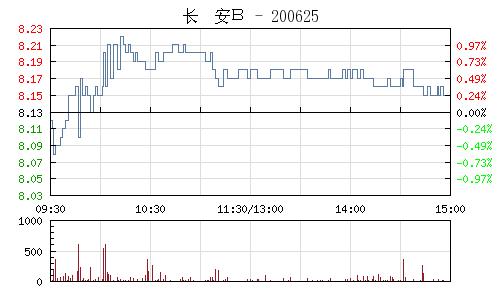 長安B(200625)行情走勢圖
