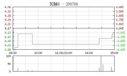 瓦軸B(200706)行情走勢圖