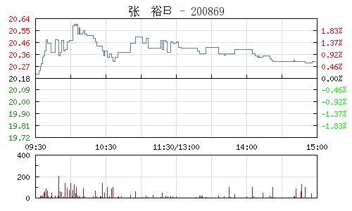 張裕B(200869)行情走勢圖