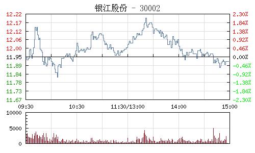 銀江股份(300020)行情走勢圖