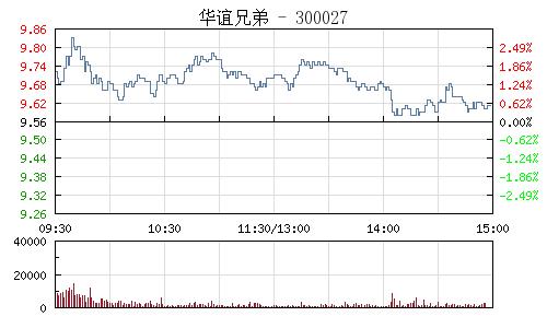 華誼兄弟(300027)行情走勢圖
