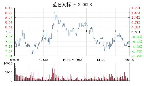 藍色游標(300058)行情走勢圖