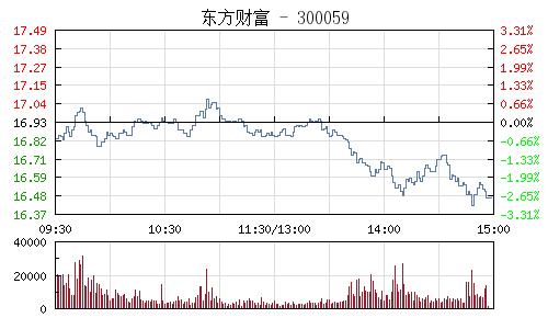 東方財富(300059)行情走勢圖