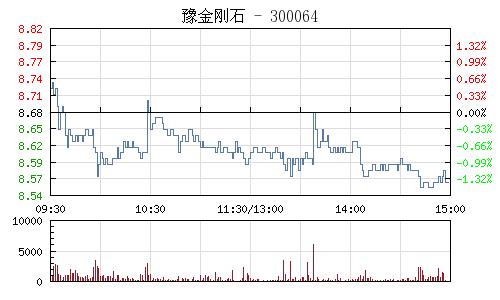 豫金剛石(300064)行情走勢圖