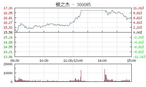 銀之傑(300085)行情走勢圖