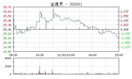 金通靈(300091)行情走勢圖