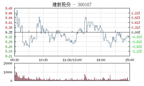 建新股份(300107)行情走勢圖