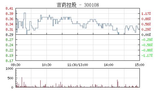 吉藥控股(300108)行情走勢圖