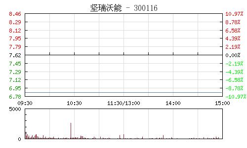 堅瑞沃能(300116)行情走勢圖