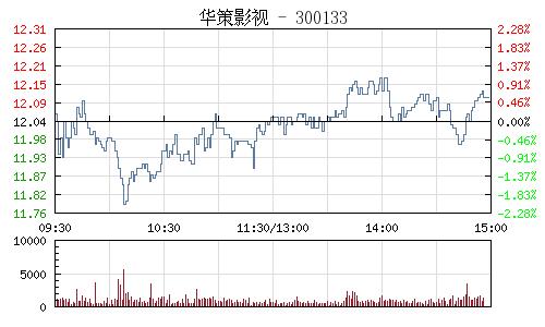 華策影視(300133)行情走勢圖