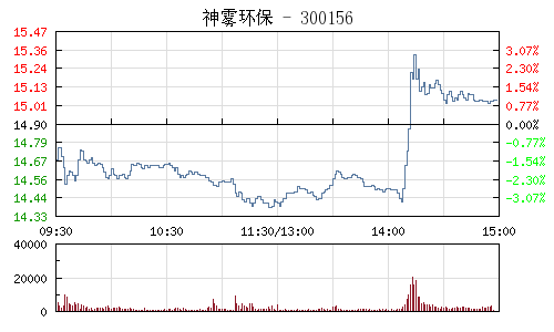 神霧環保(300156)行情走勢圖