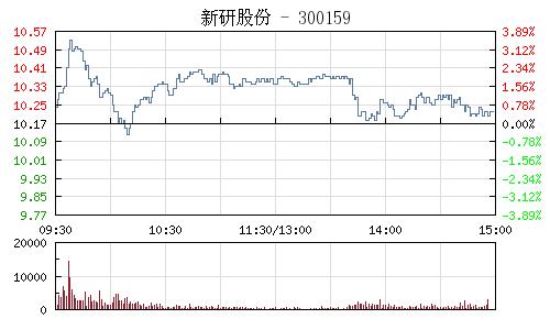 新研股份(300159)行情走勢圖