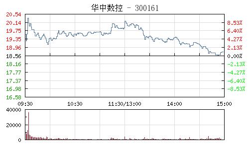 華中數控(300161)行情走勢圖