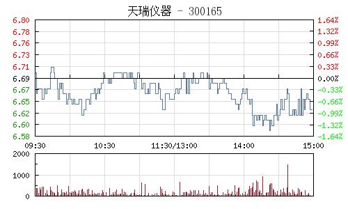天瑞儀器(300165)行情走勢圖