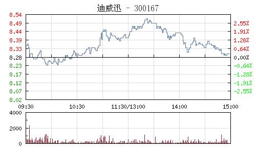 迪威迅(300167)行情走勢圖