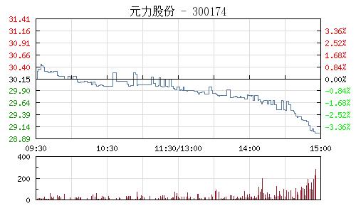 元力股份(300174)行情走勢圖