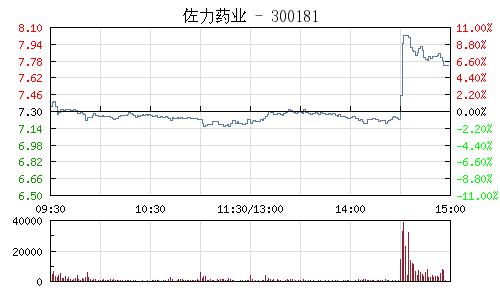 佐力藥業(300181)行情走勢圖