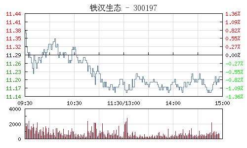 鐵漢生態(300197)行情走勢圖