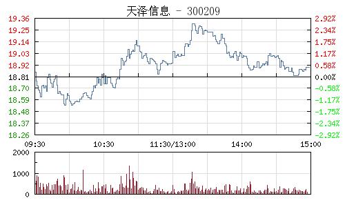 天澤資訊(300209)行情走勢圖
