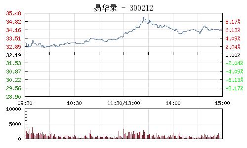 易華錄(300212)行情走勢圖