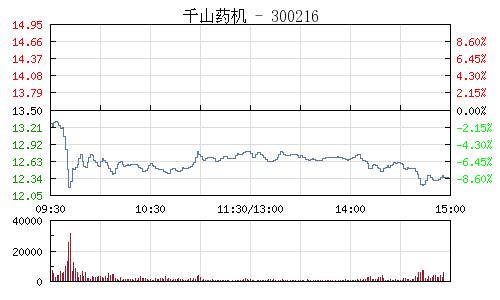 千山藥機(300216)行情走勢圖