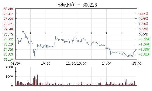 上海鋼聯(300226)行情走勢圖