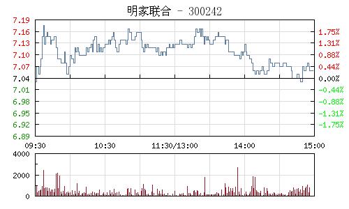 明家聯合(300242)行情走勢圖