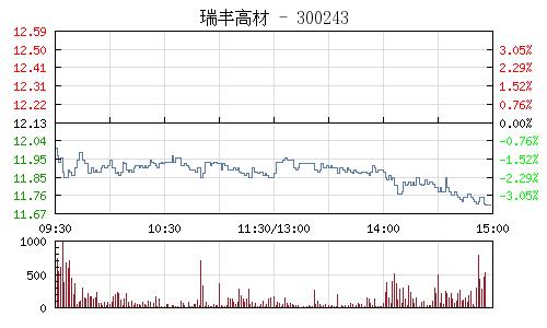 瑞豐高材(300243)行情走勢圖